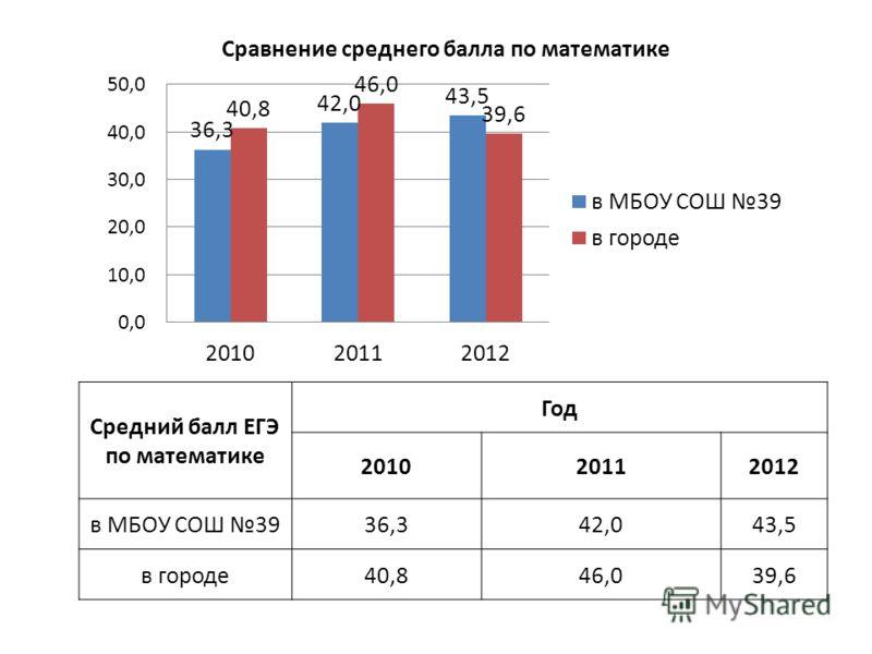 Средний балл ЕГЭ по математике Год 201020112012 в МБОУ СОШ 3936,342,043,5 в городе40,846,039,6