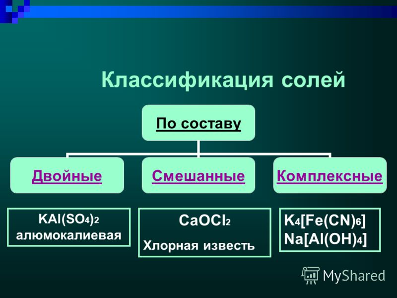 Классификация солей По составу ДвойныеСмешанные Комплексны е K 4 [Fe(CN) 6 ] Na[Al(OH) 4 ] KAl(SO 4 ) 2 алюмокалиевая CaOCl 2 Хлорная известь