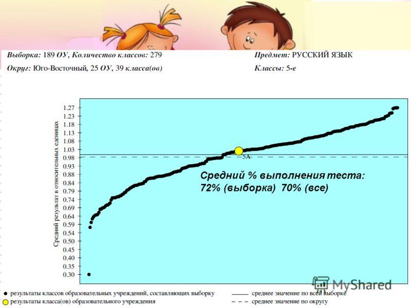 Средний % выполнения теста: 72% (выборка) 70% (все)