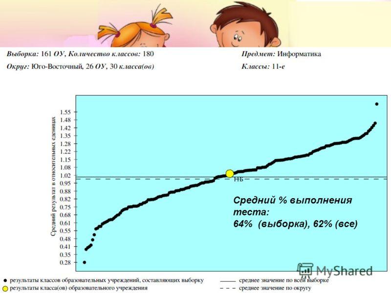 Средний % выполнения теста: 64% (выборка), 62% (все)