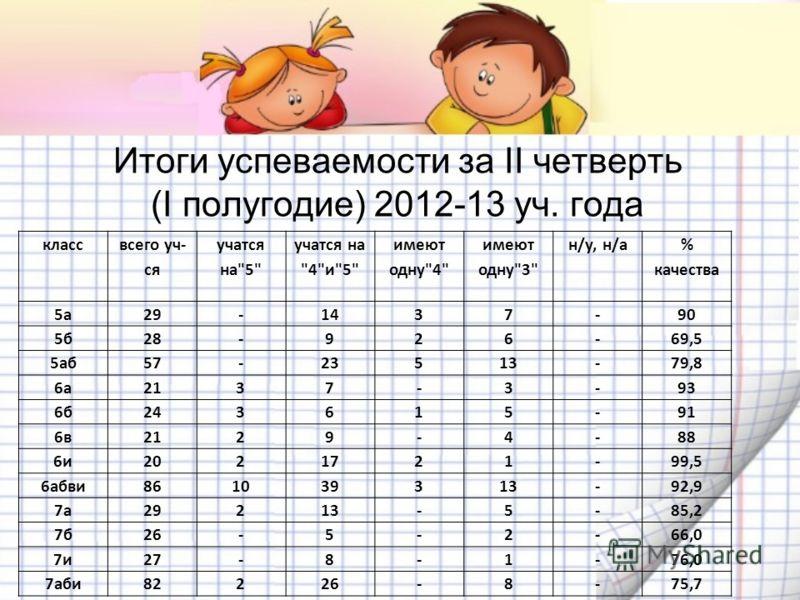 Итоги успеваемости за II четверть (I полугодие) 2012-13 уч. года класс всего уч- ся учатся на