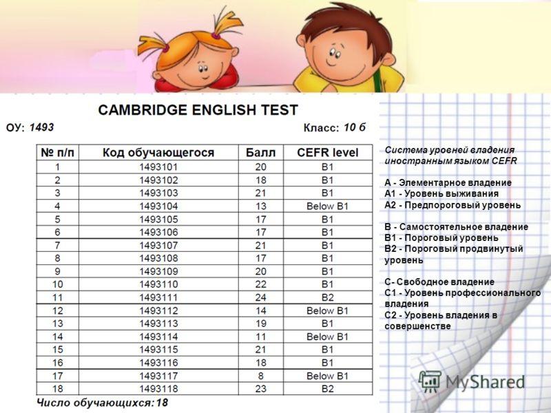 Система уровней владения иностранным языком CEFR A - Элементарное владение A1 - Уровень выживания A2 - Предпороговый уровень B - Самостоятельное владение B1 - Пороговый уровень B2 - Пороговый продвинутый уровень C- Свободное владение C1 - Уровень про