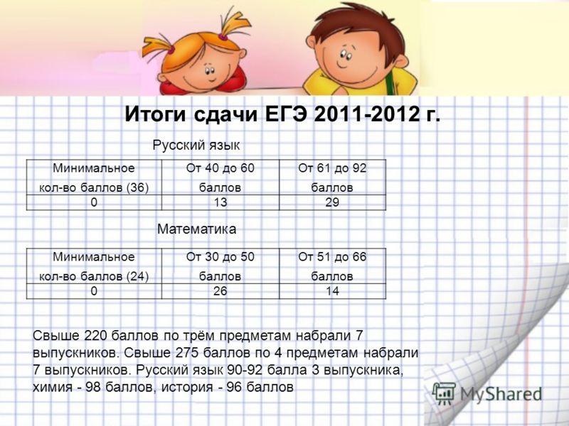 Итоги сдачи ЕГЭ 2011-2012 г. Минимальное кол-во баллов (36) От 40 до 60 баллов От 61 до 92 баллов 01329 Русский язык Минимальное кол-во баллов (24) От 30 до 50 баллов От 51 до 66 баллов 02614 Математика Свыше 220 баллов по трём предметам набрали 7 вы