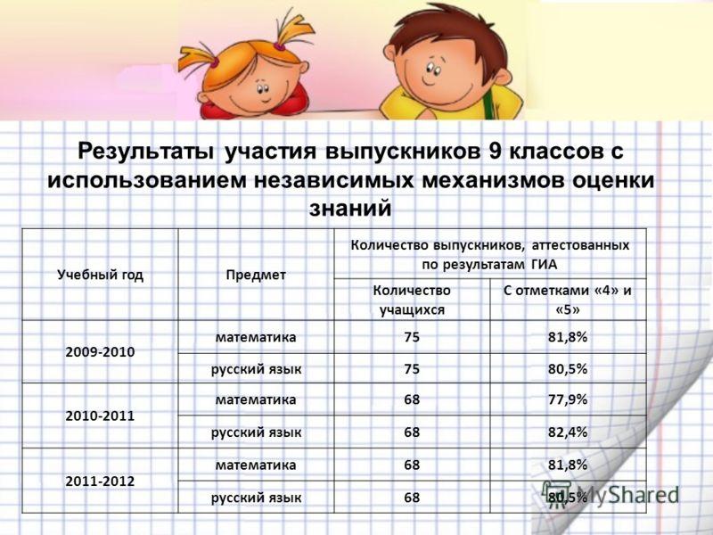 Результаты участия выпускников 9 классов с использованием независимых механизмов оценки знаний Учебный годПредмет Количество выпускников, аттестованных по результатам ГИА Количество учащихся С отметками «4» и «5» 2009-2010 математика7581,8% русский я