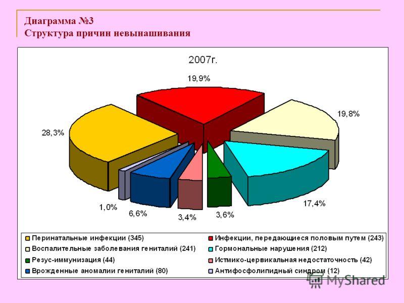 Диаграмма 3 Структура причин невынашивания