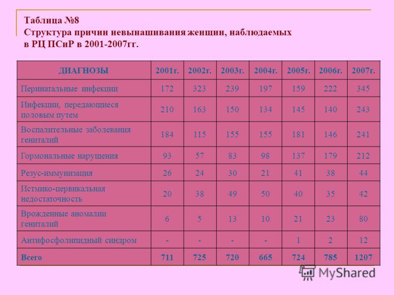 Таблица 8 Структура причин невынашивания женщин, наблюдаемых в РЦ ПСиР в 2001-2007гг. ДИАГНОЗЫ2001г.2002г.2003г.2004г.2005г.2006г.2007г. Перинатальные инфекции172323239197159222345 Инфекции, передающиеся половым путем 210163150134145140243 Воспалител
