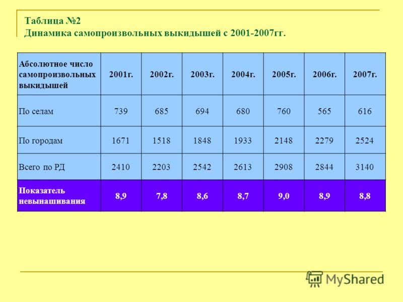 Таблица 2 Динамика самопроизвольных выкидышей с 2001-2007гг. Абсолютное число самопроизвольных выкидышей 2001г.2002г.2003г.2004г.2005г.2006г.2007г. По селам739685694680760565616 По городам1671151818481933214822792524 Всего по РД2410220325422613290828