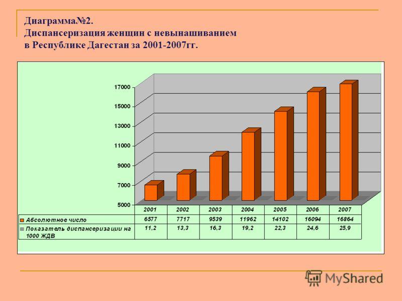 Диаграмма2. Диспансеризация женщин с невынашиванием в Республике Дагестан за 2001-2007гг.