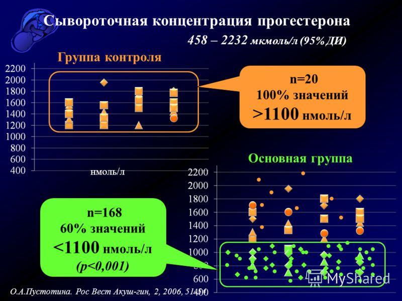 нмоль/л Сывороточная концентрация прогестерона 458 – 2232 мкмоль/л (95% ДИ) Группа контроля Основная группа n=20 100% значений >1100 нмоль/л n=168 60% значений