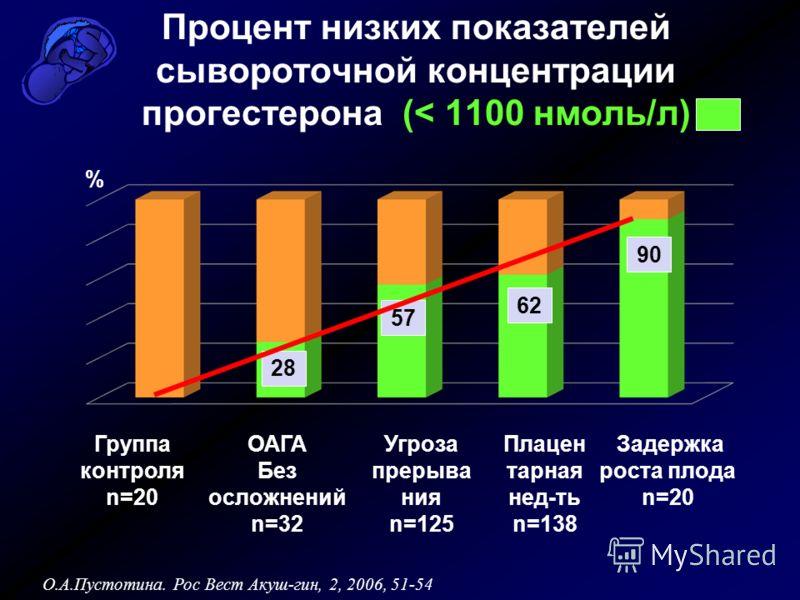 Процент низких показателей сывороточной концентрации прогестерона (< 1100 нмоль/л) Группа контроля n=20 Плацен тарная нед-ть n=138 Угроза прерыва ния n=125 Задержка роста плода n=20 ОАГА Без осложнений n=32 90 62 28 О.А.Пустотина. Рос Вест Акуш-гин,