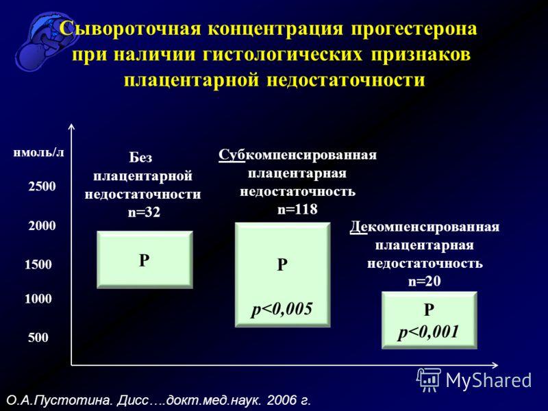 500 1000 1500 2000 2500 нмоль/л Р Р р