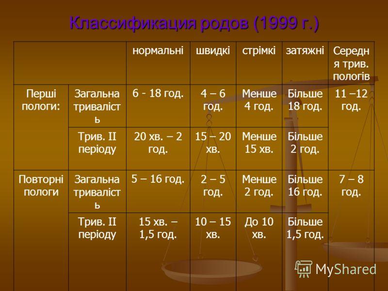 Классификация родов (1999 г.) нормальнішвидкістрімкізатяжніСередн я трив. пологів Перші пологи: Загальна триваліст ь 6 - 18 год.4 – 6 год. Менше 4 год. Більше 18 год. 11 –12 год. Трив. ІІ періоду 20 хв. – 2 год. 15 – 20 хв. Менше 15 хв. Більше 2 год.
