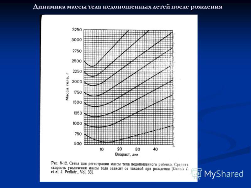 Динамика массы тела недоношенных детей после рождения
