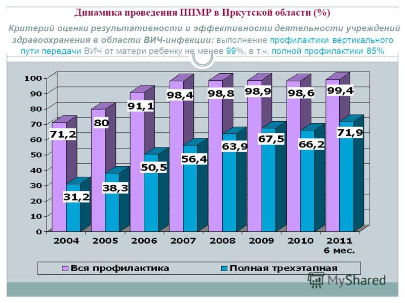 Динамика проведения ППМР в Иркутской области (%) Критерий оценки результативности и эффективности деятельности учреждений здравоохранения в области ВИЧ-инфекции: выполнение профилактики вертикального пути передачи ВИЧ от матери ребенку не менее 99%,