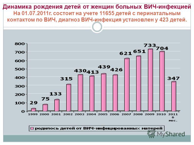 Динамика рождения детей от женщин больных ВИЧ-инфекцией На 01.07.2011г. состоит на учете 11655 детей с перинатальным контактом по ВИЧ, диагноз ВИЧ-инфекция установлен у 423 детей.