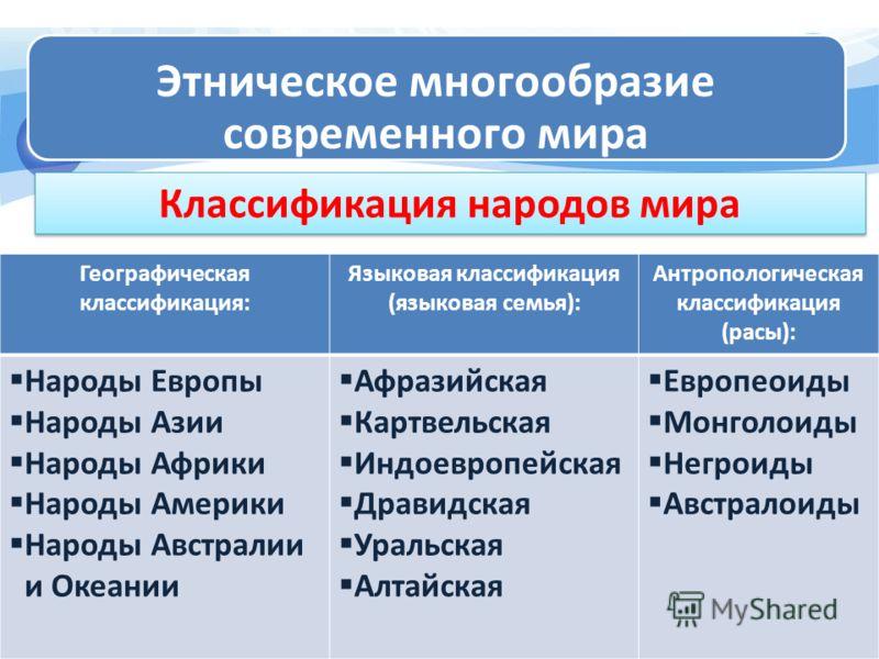 Этническое многообразие современного мира Классификация народов мира Географическая классификация: Языковая классификация (языковая семья): Антрополог
