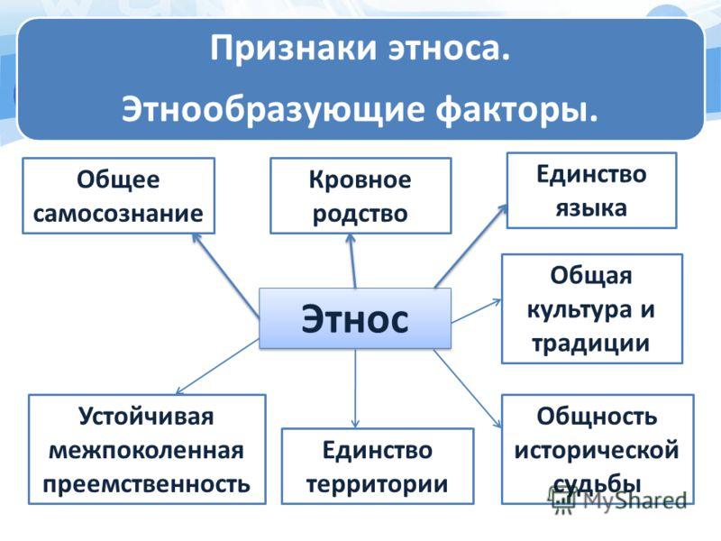 Доклад по этнографии
