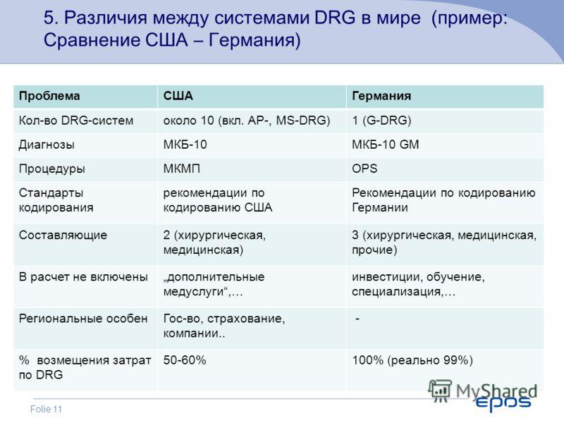 Folie 11 ПроблемаСШАГермания Кол-во DRG-системоколо 10 (вкл. AP-, MS-DRG)1 (G-DRG) ДиагнозыМКБ-10МКБ-10 GM ПроцедурыМКМПOPS Стандарты кодирования рекомендации по кодированию США Рекомендации по кодированию Германии Составляющие2 (хирургическая, медиц
