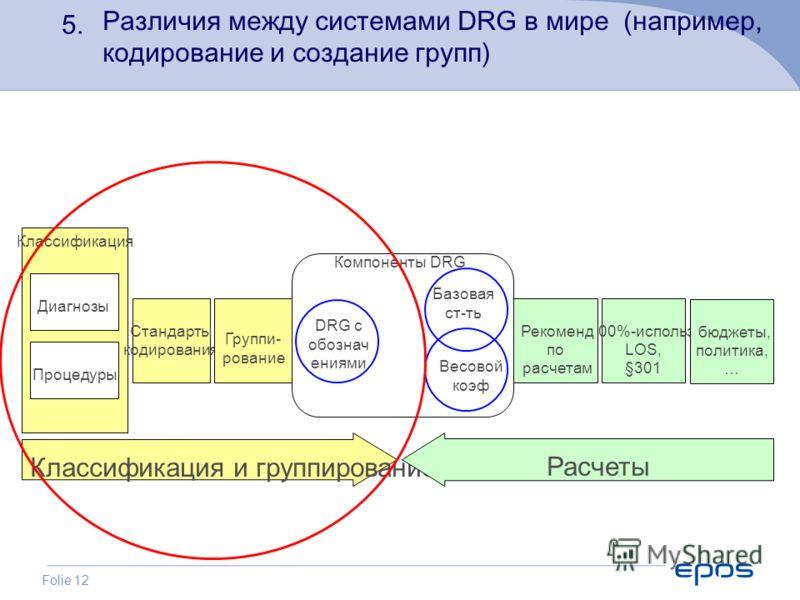 Folie 12 Классификация Процедуры Диагнозы Стандарты кодирования Группи- рование 100%-использ, LOS, §301 Классификация и группирование Рекоменд по расчетам DRG с обознач ениями Расчеты Базовая ст-ть Весовой коэф бюджеты, политика, … Компоненты DRG 5.