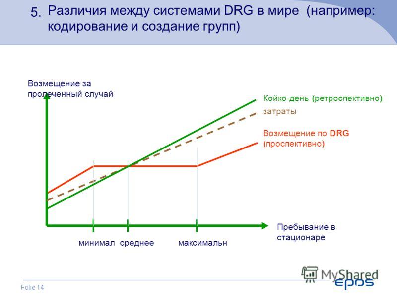 Folie 14 Пребывание в стационаре минимал среднее максимальн Возмещение по DRG ( проспективно ) затраты Койко - день ( ретроспективно ) Возмещение за пролеченный случай 5. Различия между системами DRG в мире (например: кодирование и создание групп)