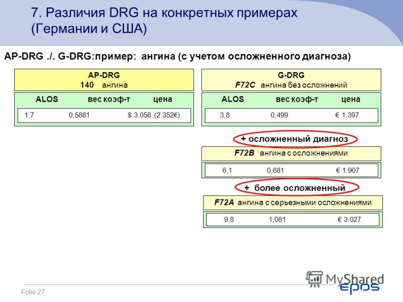 Folie 27 7. Различия DRG на конкретных примерах (Германии и США) ALOS вес коэф-т цена AP-DRG 140 ангина 1,7 0,5881 $ 3.058 (2.352) AP-DRG./. G-DRG:пример: ангина (с учетом осложненного диагноза) ALOS вес коэф-т цена G-DRG F72C ангина без осложнений 3