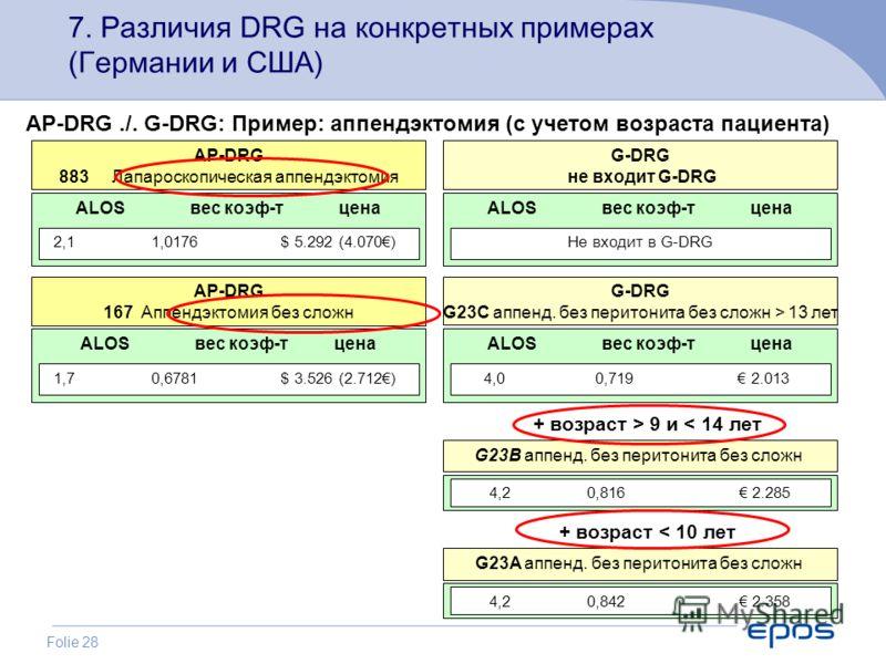 Folie 28 7. Различия DRG на конкретных примерах (Германии и США) ALOS вес коэф-т цена AP-DRG 883 Лапароскопическая аппендэктомия 2,1 1,0176 $ 5.292 (4.070) ALOS вес коэф-т цена G-DRG не входит G-DRG Не входит в G-DRG ALOS вес коэф-т цена AP-DRG 167 А