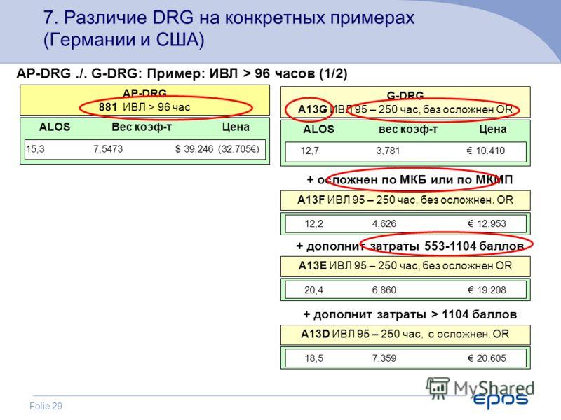 Folie 29 7. Различие DRG на конкретных примерах (Германии и США) AP-DRG./. G-DRG: Пример: ИВЛ > 96 часов (1/2) ALOS Вес коэф-т Цена AP-DRG 881 ИВЛ > 96 час 15,3 7,5473 $ 39.246 (32.705) ALOS вес коэф-т Цена G-DRG A13G ИВЛ 95 – 250 час, без осложнен O
