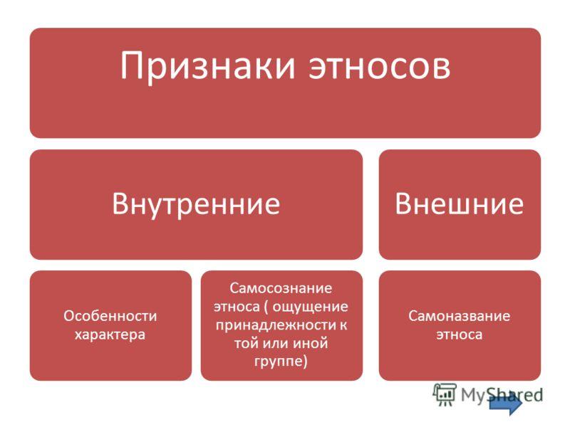 Признаки этносов Внутренние Особенности характера Самосознание этноса ( ощущение принадлежности к той или иной группе) Внешние Самоназвание этноса