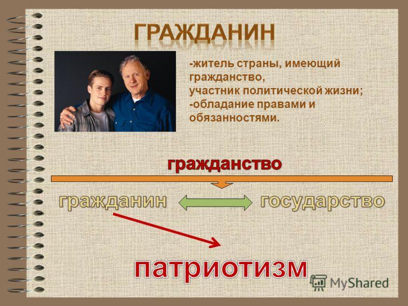 -житель страны, имеющий гражданство, участник политической жизни; -обладание правами и обязанностями.