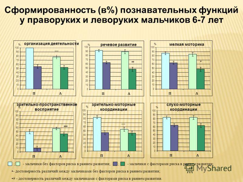 Сформированность (в%) познавательных функций у праворуких и леворуких мальчиков 6-7 лет ; - мальчики без факторов риска в раннем развитии; ; - мальчики с факторами риска в раннем развитии; - достоверность различий между мальчиками без факторов риска