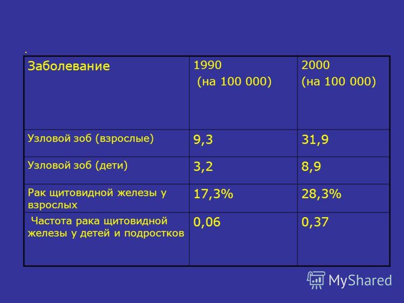 . Заболевание 1990 (на 100 000) 2000 (на 100 000) Узловой зоб (взрослые) 9,331,9 Узловой зоб (дети) 3,28,9 Рак щитовидной железы у взрослых 17,3%28,3% Частота рака щитовидной железы у детей и подростков 0,060,37