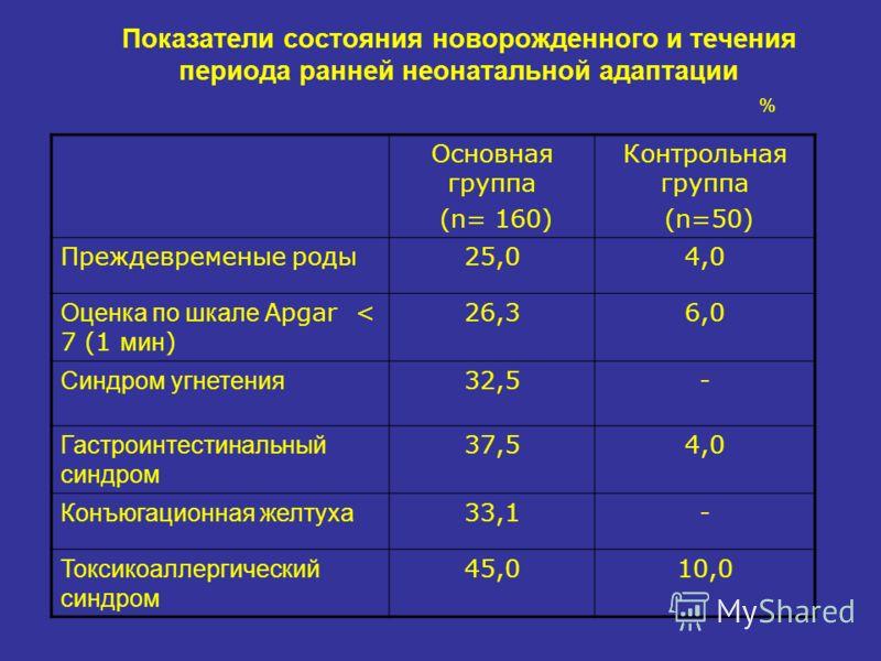 Показатели состояния новорожденного и течения периода ранней неонатальной адаптации % Основная группа (n= 160) Контрольная группа (n=50) Преждевременые роды25,04,0 Оценка по шкале Apgar < 7 (1 мин ) 26,36,0 Синдром угнетения 32,5- Гастроинтестинальны