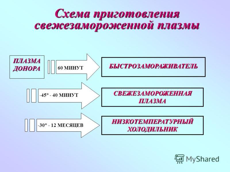 Схема приготовления свежезамороженной плазмы БЫСТРОЗАМОРАЖИВАТЕЛЬ 60 МИНУТ ПЛАЗМА ДОНОРА -45 - 40 МИНУТ -30 - 12 МЕСЯЦЕВ СВЕЖЕЗАМОРОЖЕННАЯ ПЛАЗМА НИЗКОТЕМПЕРАТУРНЫЙ ХОЛОДИЛЬНИК