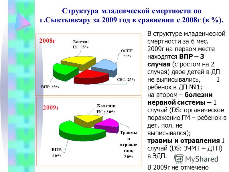 Структура младенческой смертности по г.Сыктывкару за 2009 год в сравнении с 2008г (в %). В структуре младенческой смертности за 6 мес. 2009г на первом месте находятся ВПР – 3 случая (с ростом на 2 случая) двое детей в ДП не выписывались, 1 ребенок в