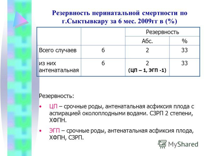 Резервность перинатальной смертности по г.Сыктывкару за 6 мес. 2009гг в (%) Резервность Абс.% Всего случаев6233 из них антенатальная 62 (ЦП – 1, ЭГП -1) 33 Резервность: ЦП – срочные роды, антенатальная асфиксия плода с аспирацией околоплодными водами