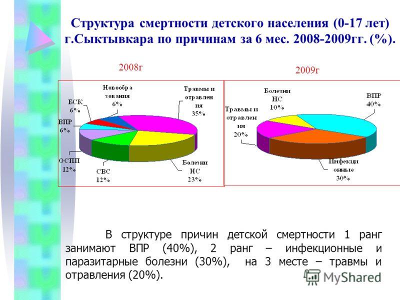 Структура смертности детского населения (0-17 лет) г.Сыктывкара по причинам за 6 мес. 2008-2009гг. (%). В структуре причин детской смертности 1 ранг занимают ВПР (40%), 2 ранг – инфекционные и паразитарные болезни (30%), на 3 месте – травмы и отравле
