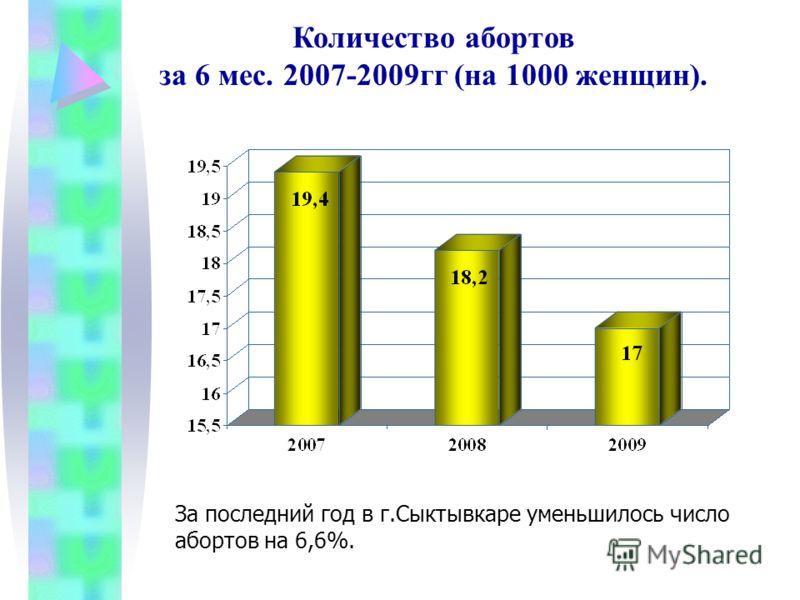 Количество абортов за 6 мес. 2007-2009гг (на 1000 женщин). За последний год в г.Сыктывкаре уменьшилось число абортов на 6,6%.