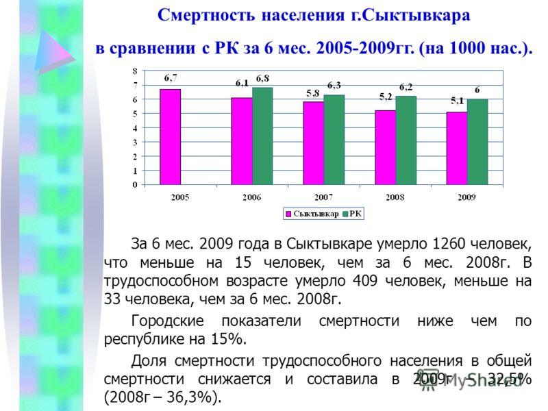 За 6 мес. 2009 года в Сыктывкаре умерло 1260 человек, что меньше на 15 человек, чем за 6 мес. 2008г. В трудоспособном возрасте умерло 409 человек, меньше на 33 человека, чем за 6 мес. 2008г. Городские показатели смертности ниже чем по республике на 1
