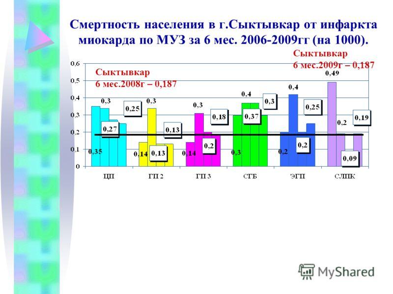Смертность населения в г.Сыктывкар от инфаркта миокарда по МУЗ за 6 мес. 2006-2009гг (на 1000). Сыктывкар 6 мес.2008г – 0,187 Сыктывкар 6 мес.2009г – 0,187