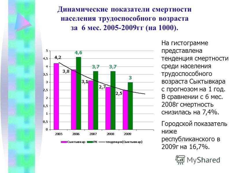Динамические показатели смертности населения трудоспособного возраста за 6 мес. 2005-2009гг (на 1000). На гистограмме представлена тенденция смертности среди населения трудоспособного возраста Сыктывкара с прогнозом на 1 год. В сравнении с 6 мес. 200