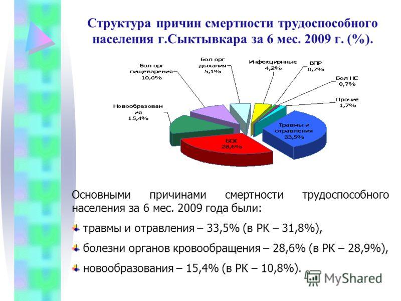 Структура причин смертности трудоспособного населения г.Сыктывкара за 6 мес. 2009 г. (%). Основными причинами смертности трудоспособного населения за 6 мес. 2009 года были: травмы и отравления – 33,5% (в РК – 31,8%), болезни органов кровообращения –