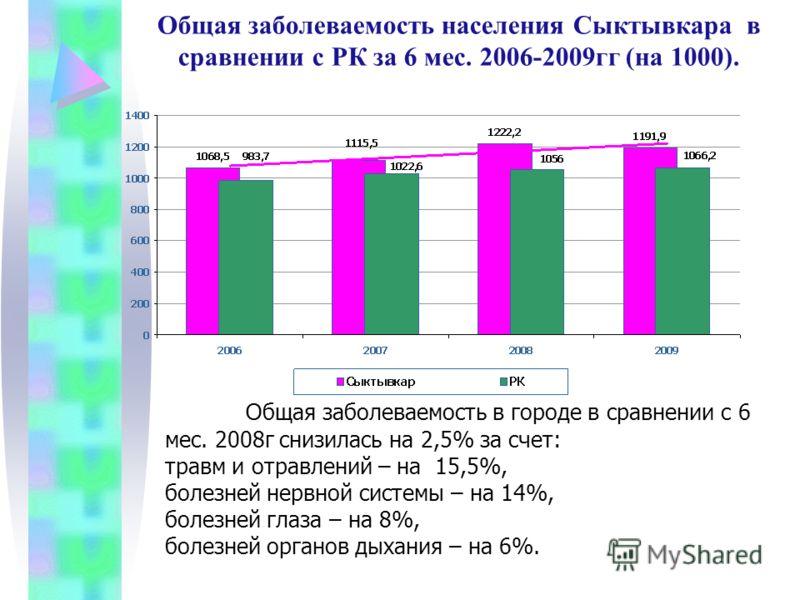Общая заболеваемость населения Сыктывкара в сравнении с РК за 6 мес. 2006-2009гг (на 1000). О бщая заболеваемость в городе в сравнении с 6 мес. 2008г снизилась на 2,5% за счет: травм и отравлений – на 15,5%, болезней нервной системы – на 14%, болезне