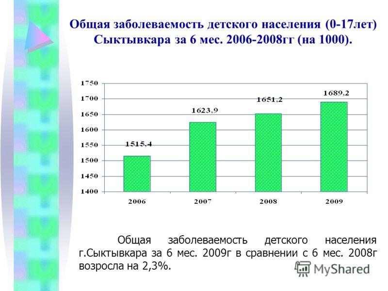 Общая заболеваемость детского населения (0-17лет) Сыктывкара за 6 мес. 2006-2008гг (на 1000). Общая заболеваемость детского населения г.Сыктывкара за 6 мес. 2009г в сравнении с 6 мес. 2008г возросла на 2,3%.