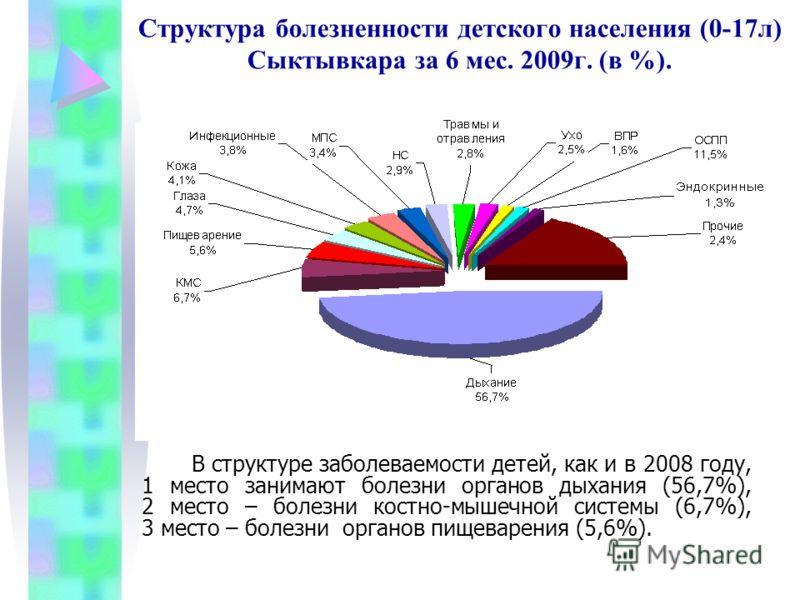 Структура болезненности детского населения (0-17л) Сыктывкара за 6 мес. 2009г. (в %). В структуре заболеваемости детей, как и в 2008 году, 1 место занимают болезни органов дыхания (56,7%), 2 место – болезни костно-мышечной системы (6,7%), 3 место – б