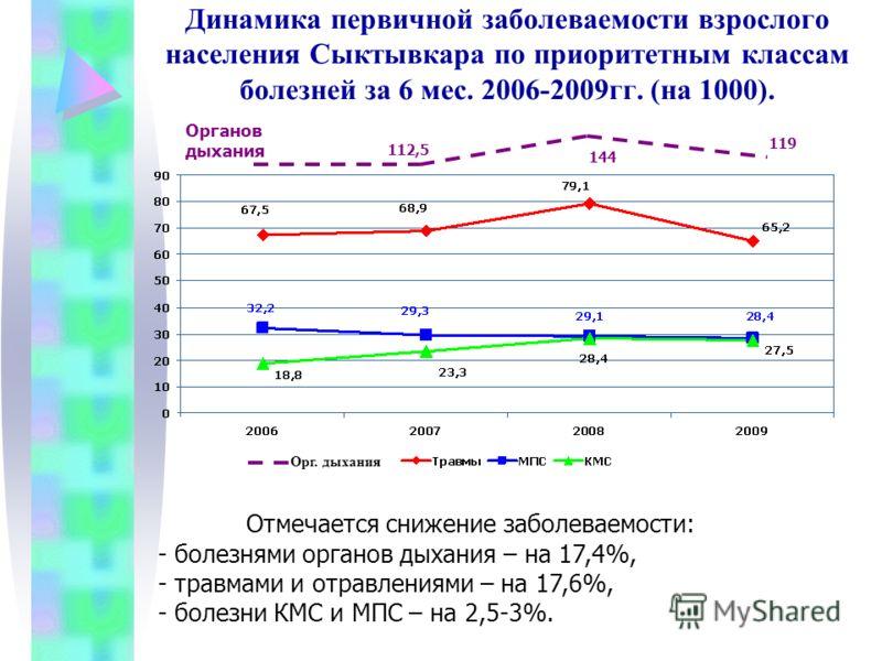 Динамика первичной заболеваемости взрослого населения Сыктывкара по приоритетным классам болезней за 6 мес. 2006-2009гг. (на 1000). Отмечается снижение заболеваемости: - болезнями органов дыхания – на 17,4%, - травмами и отравлениями – на 17,6%, - бо