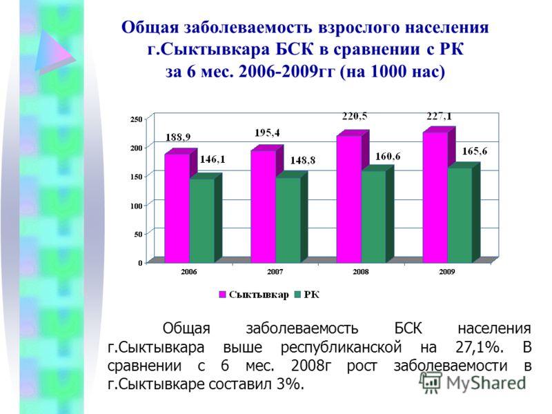 Общая заболеваемость взрослого населения г.Сыктывкара БСК в сравнении с РК за 6 мес. 2006-2009гг (на 1000 нас) Общая заболеваемость БСК населения г.Сыктывкара выше республиканской на 27,1%. В сравнении с 6 мес. 2008г рост заболеваемости в г.Сыктывкар
