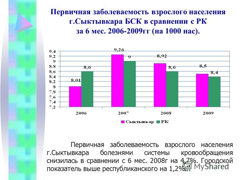 Первичная заболеваемость взрослого населения г.Сыктывкара БСК в сравнении с РК за 6 мес. 2006-2009гг (на 1000 нас). Первичная заболеваемость взрослого населения г.Сыктывкара болезнями системы кровообращения снизилась в сравнении с 6 мес. 2008г на 4,7