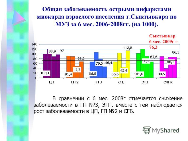 Общая заболеваемость острыми инфарктами миокарда взрослого населения г.Сыктывкара по МУЗ за 6 мес. 2006-2008гг. (на 1000). Сыктывкар 6 мес. 2009г – 76,3 В сравнении с 6 мес. 2008г отмечается снижение заболеваемости в ГП 3, ЭГП, вместе с тем наблюдает
