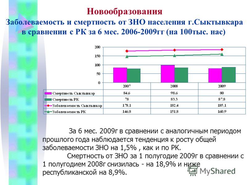 Новообразования Заболеваемость и смертность от ЗНО населения г.Сыктывкара в сравнении с РК за 6 мес. 2006-2009гг (на 100тыс. нас) За 6 мес. 2009г в сравнении с аналогичным периодом прошлого года наблюдается тенденция к росту общей заболеваемости ЗНО