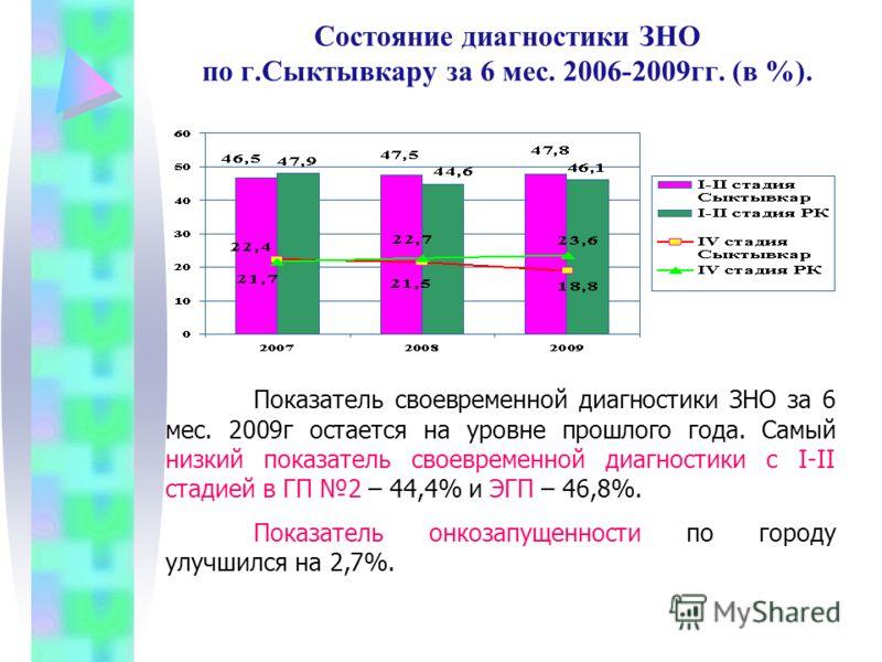 Состояние диагностики ЗНО по г.Сыктывкару за 6 мес. 2006-2009гг. (в %). Показатель своевременной диагностики ЗНО за 6 мес. 2009г остается на уровне прошлого года. Самый низкий показатель своевременной диагностики с I-II стадией в ГП 2 – 44,4% и ЭГП –